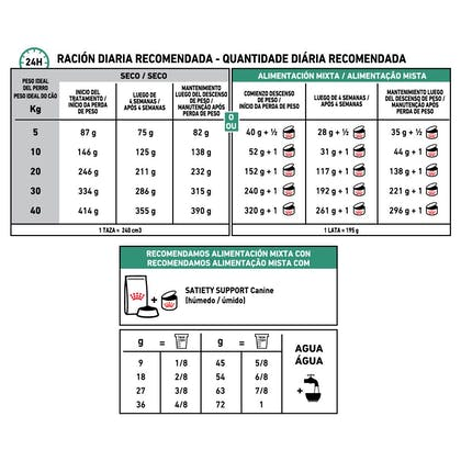 AR-L-Tabla-Racionamiento-Satiety-Canine-Veterinary-Health-Nutrition-Seco (1)