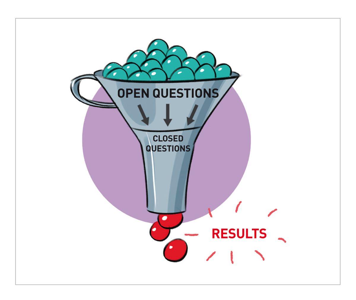 Perguntas abertas são projetadas para apresentar uma área de investigação sem moldar o conteúdo. As perguntas fechadas são aquelas para as quais se deseja uma resposta específica e, muitas vezes, uma única palavra, como sim ou não (2).