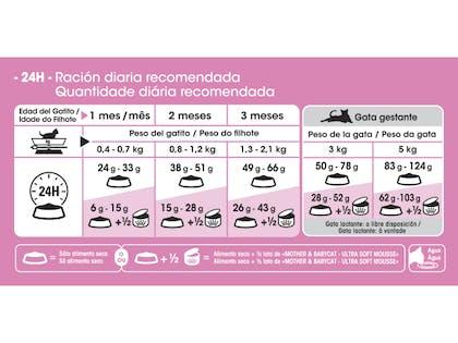 AR-L-Tabla-Racionamiento-Mother-&-Babycat--Feline-Health-Nutrition-Seco