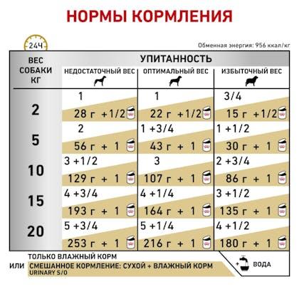 5_RC-VET-WET-DogUrinarySOLOAF200g-rus5