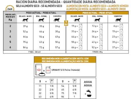 AR-L-Tabla-Racionamiento-Urinary-Feline-Veterinary-Health-Nutrition-Seco