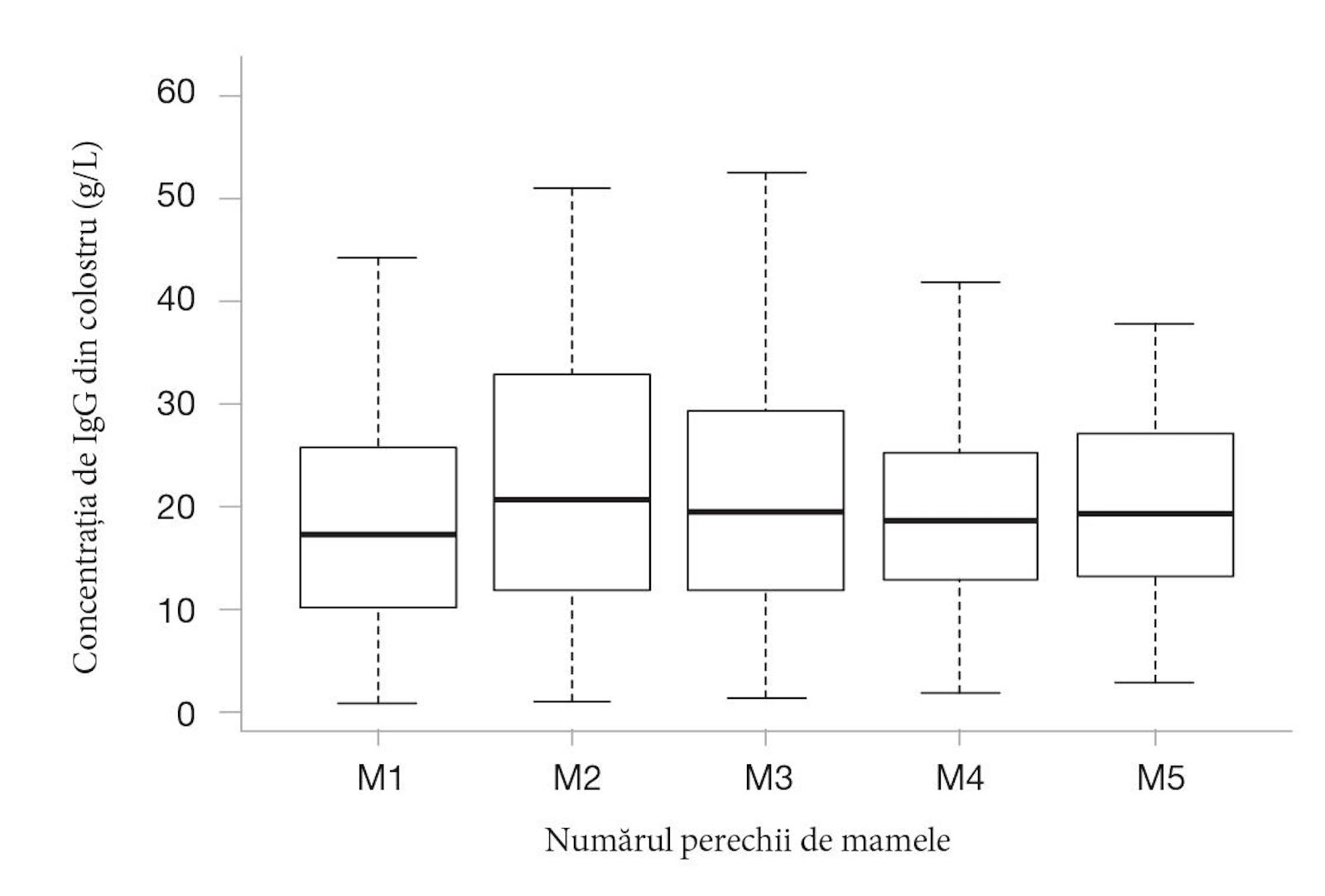 Figura 3. Calitatea imunologică a colostrului conform numărului de perechi de mamele