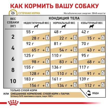 RC-VET-DRY-DogUrinarySOSD-Eretailkit-B1_6