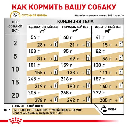 RC-VET-DRY-DogUrinarySO-Eretailkit-B1_06