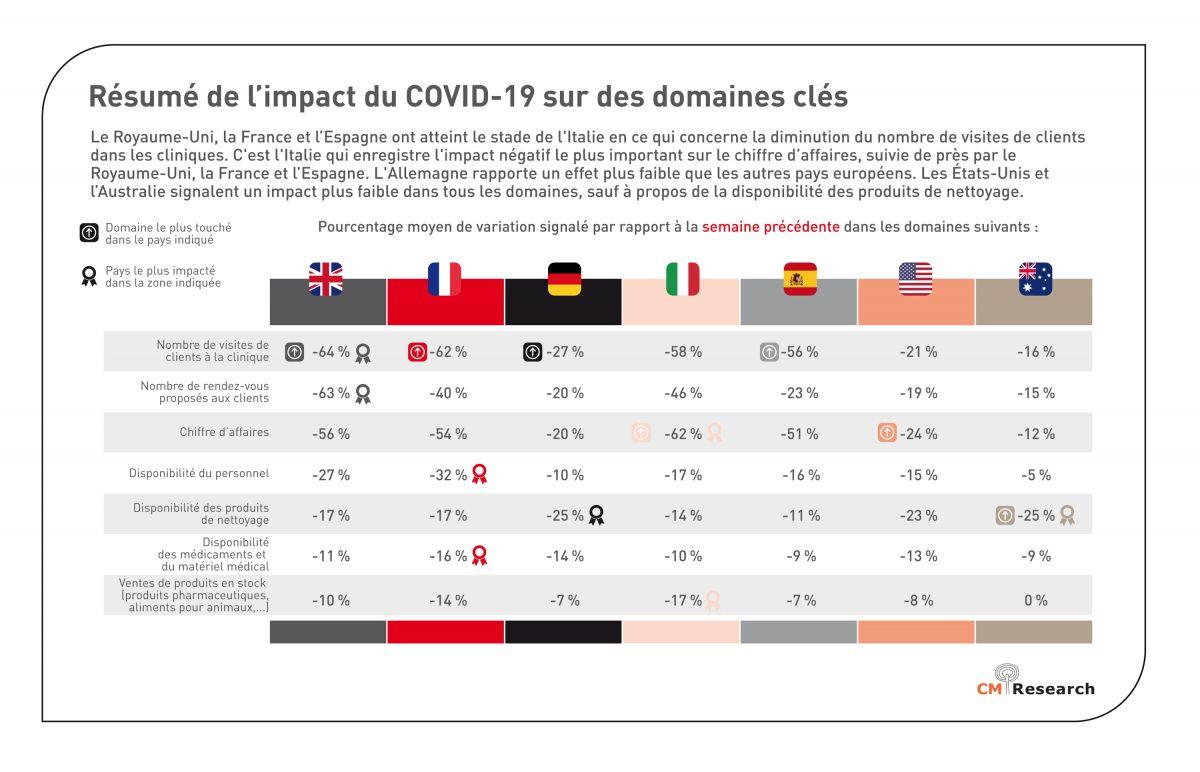 Résumé de l'impact du COVID-19 sur des domaines clés (étude indépendante réalisée par CM Research Ltd entre le 27 Mars et le 2 Avril 2020).