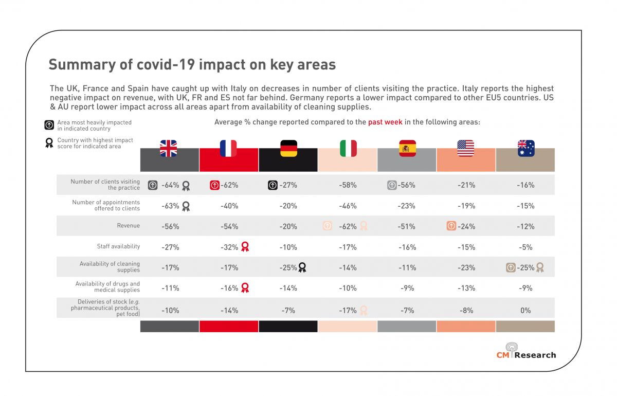 Summary of COVID-19 impact on key areas (from an independent study carried out by CM Research Ltd between 27th March and 2nd April 2020).