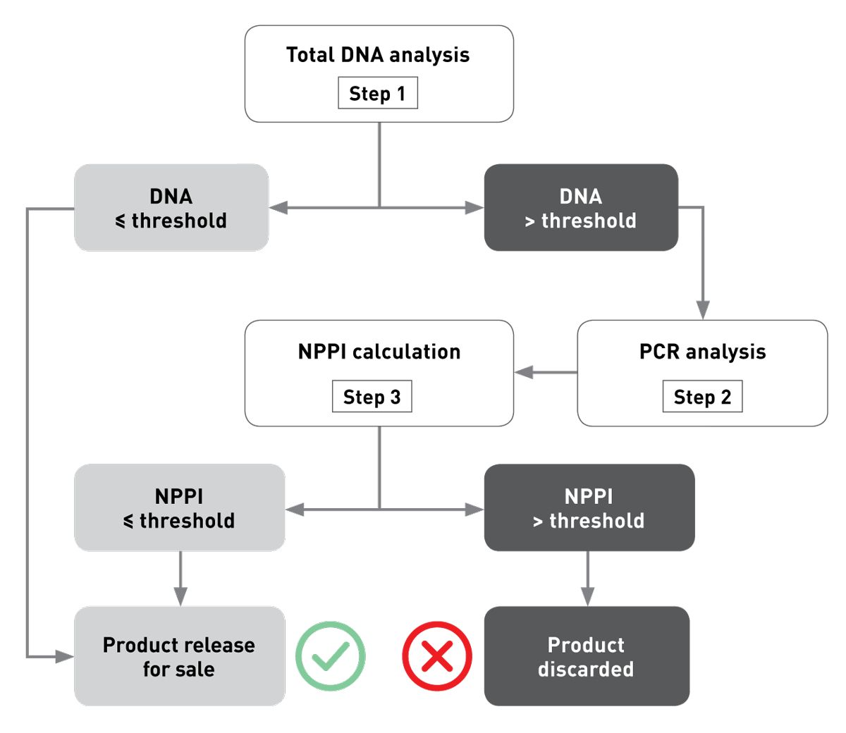 """Figure 2. Each production batch is tested to determine if there has been unwanted protein cross-contamination using a specific 3-step DNA-based analysis.  • Step 1: The total DNA content is measured and compared to a threshold established during a multicentre pre-clinical trial on dogs suffering from complex or refractory AFR ( 5 ).  • Step 2: If DNA levels exceed the threshold, PCR analysis is conducted to identify the type of protein contamination.  • Step 3: The concentration of the unwanted proteins is calculated from the total DNA measurement using the appropriate calibration curve. This is known as the """"no protein pollution index"""" or NPPI. If the NPPI is at or below the acceptable threshold, the batch is released for sale; if the NPPI is above the acceptable limit the batch is discarded."""