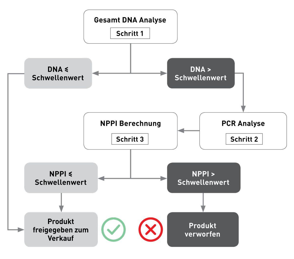 """Abbildung 2. Jede Produktionscharge wird mit Hilfe einer spezifischen dreistufigen DNA-basierten Analyse getestet, um unerwünschte Kreuzkontaminationen zu bestimmen.  • Schritt 1: Der Gesamt-DNA-Gehalt wird gemessen und mit einem im Rahmen einer präklinischen Multicenterstudie mit Hunden mit komplexer oder therapieresistenter AFR etablierten Schwellenwert verglichen ( 5 ).   • Schritt 2: Wenn die DNA-Level diesen Schwellenwert überschreiten, werden PCR-Analysen durchgeführt, um die Art der Proteinkontamination zu identifizieren. • Schritt 3: Die Konzentration unerwünschter Proteine wird mit Hilfe der geeigneten Kalibrierungskurve aus dem Gesamt-DNA-Gehalt berechnet. Das Ergebnis wird als """"No Protein Pollution Index"""" oder NPPI bezeichnet. Liegt der NPPI am Schwellenwert oder darunter, wird die Charge für den Verkauf freigegeben. Wenn der NPPI oberhalb des Schwellenwertes liegt, wird die Charge verworfen."""