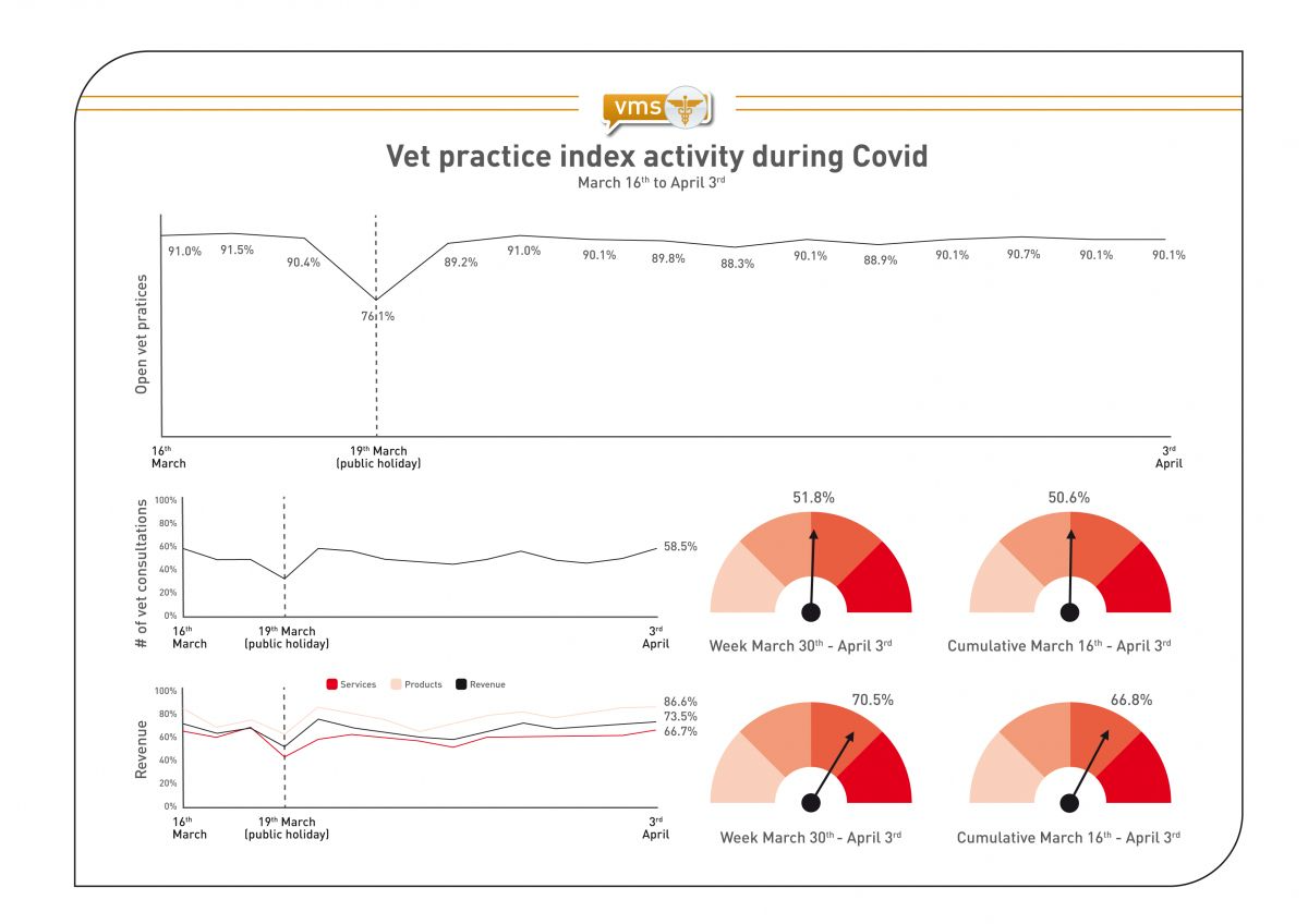 Vet practice index activity during COVID (March 16th to April 3rd/based on a panel of 343 veterinary practices in Spain).