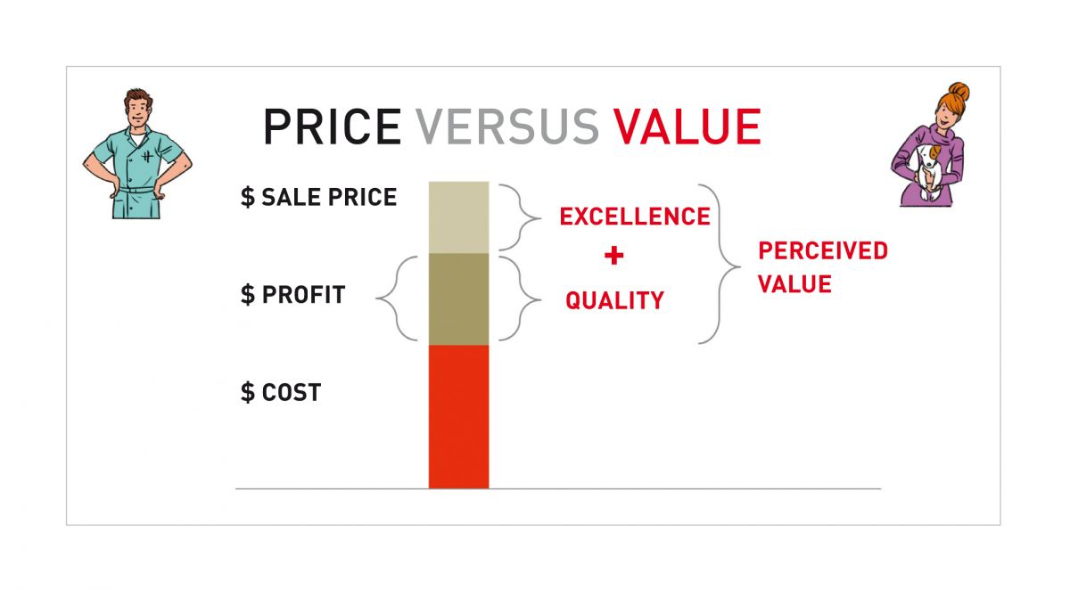 Clients should feel that veterinary fees are less than the value of excellence they receive at the practice.