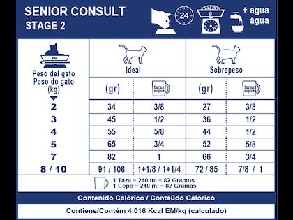 AR-L-Tabla-Racionamiento-Senior-Consult-Stage2-Veterinary-Care-Nutrition