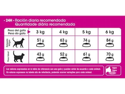AR-L-Tabla-Racionamiento-Exigent-Feline-Health-Nutrition-Seco