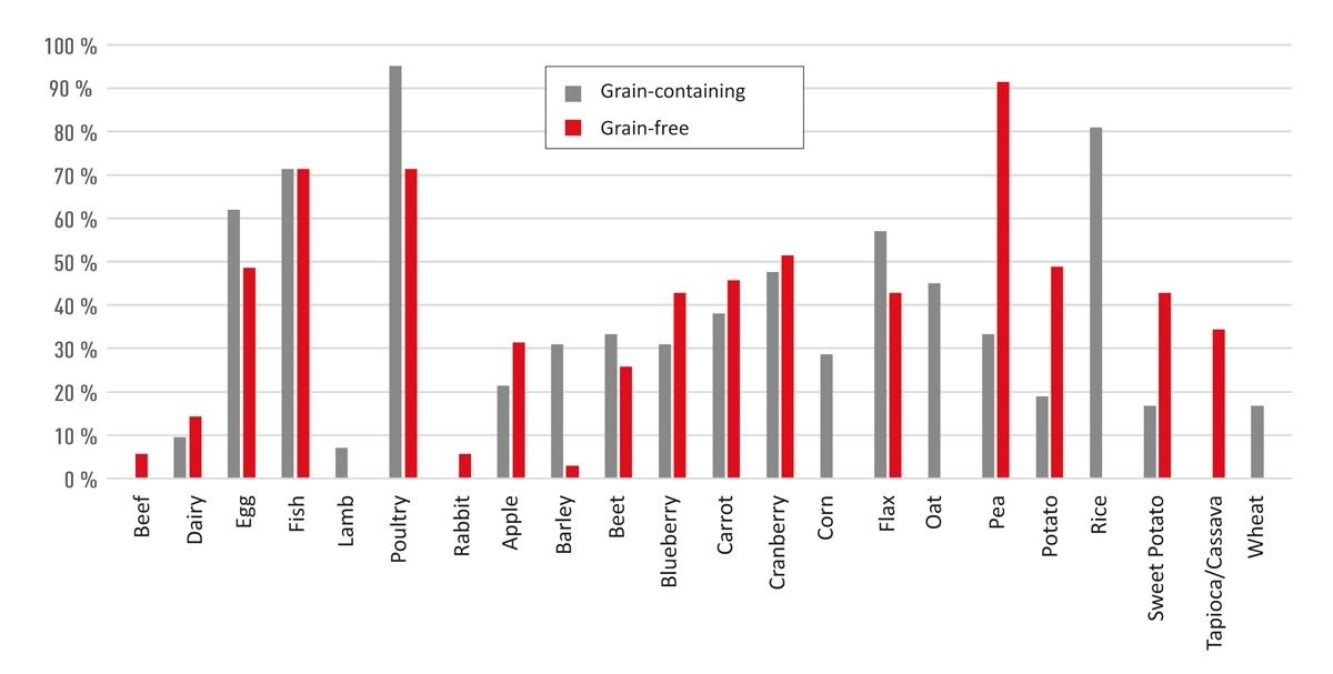 Distribution of the most common animal- and plant-based ingredients in grain-containing and grain-free dry cat diets sold in the United States (8). Data were compiled from 42 grain-containing and 35 grain-free dry cat diets. All of the reported ingredients associated with adverse food reaction (AFR) in cats (shown in Figure 4) are also included. Other ingredients representing < 30% of either diet type (unless included for comparison) are not shown.
