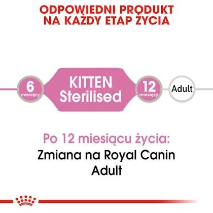 RC-FHN-KittenSterilisedJelly-CV-Eretailkit-1-pl_PL