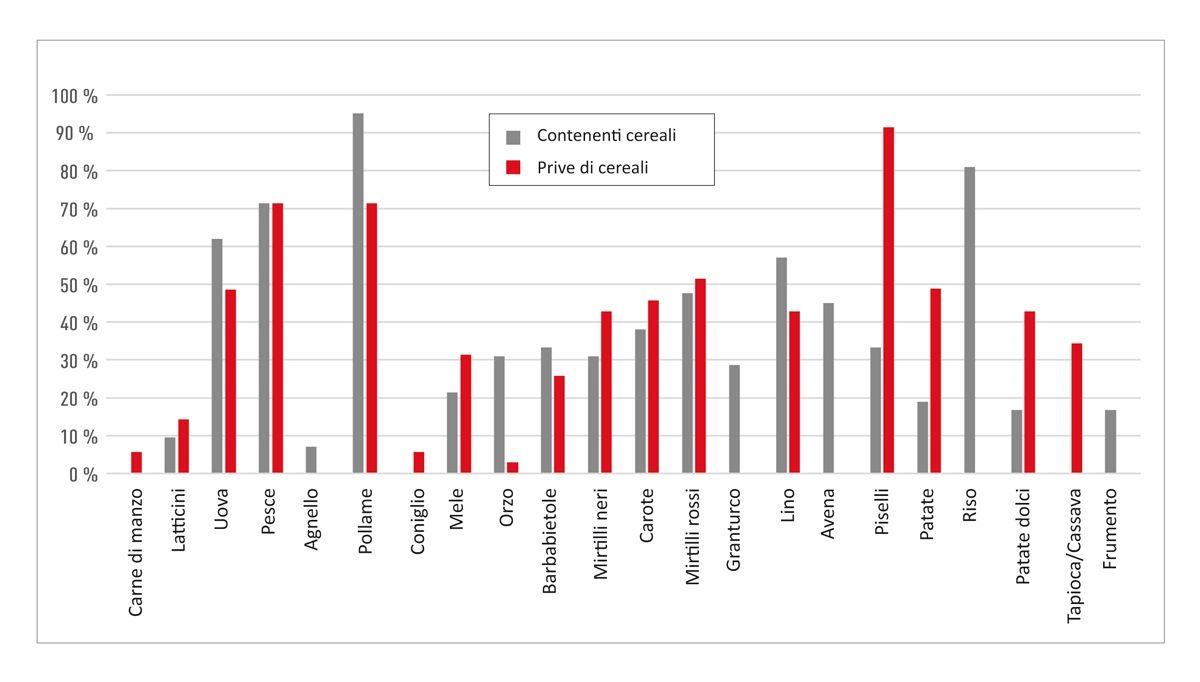 Distribuzione degli ingredienti di origine animale e vegetale più comuni nelle alimenti secchi per gatti contenenti cereali e prive di cereali vendute negli Stati Uniti (8). I dati sono stati ricavati da diete secche feline, di cui 42 contenenti cereali e 35 prive di cereali. Sono stati inoltre inclusi tutti gli ingredienti con segnalazione di reazione avversa agli alimenti (RAA) nei gatti (vedere Figura 4 ). Non sono mostrati altri ingredienti che rappresentano <30% di entrambi i tipi di dieta (salvo quelli inclusi per il confronto).