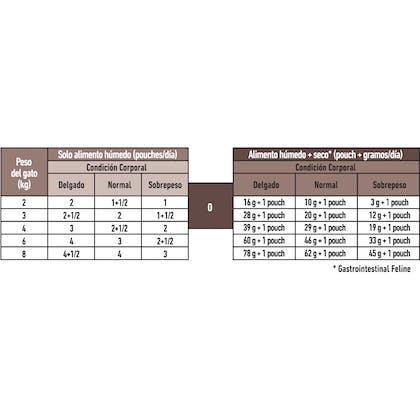 AR-L-Tabla-Racionamiento-Gastrointestinal-Feline-Veterinary-Health-Nutrition-Humedo