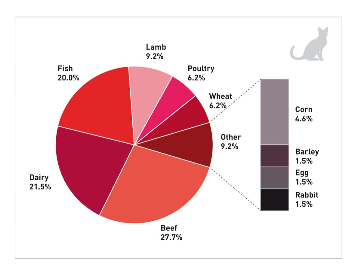 Reported ingredients associated with adverse food reaction (AFR) in cats based on 65 reported food ingredients associated with AFR following a dietary challenge. Published reports that contained data for at least 5 cats that were not selected for a specific food-based reaction were included, whilst studies that selected for a specific food-based reaction (e.g., cats with a suspected chicken-based reaction) were excluded (24) (25).