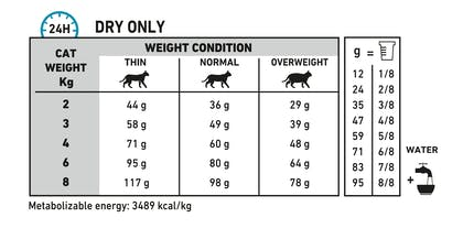 VHN-DERMATOLOGY-SENSITIVITY CONTROL CAT DRY-FEEDING TABLE