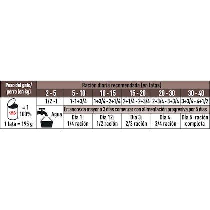 AR-L-Tabla-Racionamiento-Recovery-CanineFeline-Veterinary-Health-Nutrition-Humedo