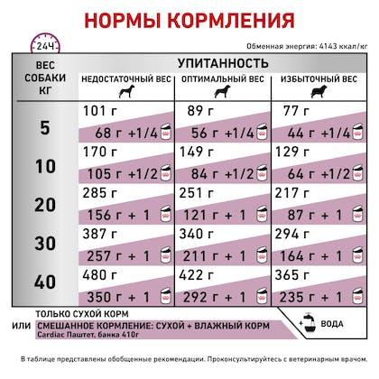 RC-VET-DRY-DogCardiac_rus6