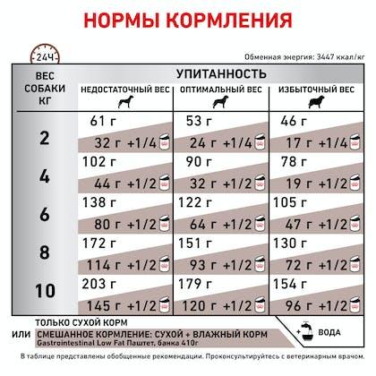RC-VET-DRY-DogGastroLFSD-BrandFlagship_rus5