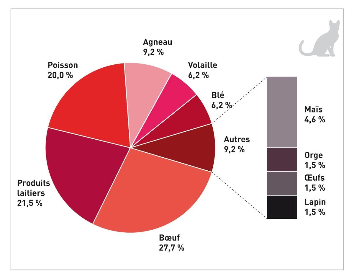 Ingrédients associés à des réactions alimentaires indésirables (RAI) chez des chats, d'après 65 cas de RAI confirmés par un test de provocation alimentaire. Les données proviennent d'études réalisées sur au moins 5 chats (non choisis en fonction d'une RAI spécifiquement dirigée vers un aliment) tandis qu'ont été exclues les études portant sur une RAI spécifique (par exemple, des chats suspectés d'intolérance au poulet) (24) (25).