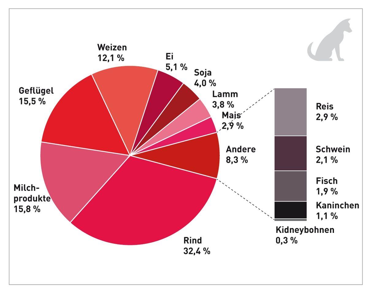 Inhaltsstoffe, die Berichten zufolge im Zusammenhang mit Futtermittelunverträglichkeit (AFR) bei Hunden stehen, basierend auf 373 beschriebenen Futtermittelinhaltsstoffen, die nach diätetischer Challenge mit AFR assoziiert waren. Berücksichtigt wurden veröffentlichte Berichte mit Daten über mindestens 5 Hunde. Nicht berücksichtigt wurden Studien, die auf eine spezifische futtermittelbasierte Reaktion selektierten (z. B. Hunde mit Verdacht auf eine auf Huhn basierende Reaktion) (20) (21) (22) (23) (24) (25).