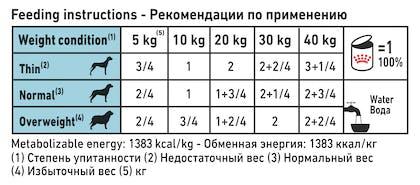 VHN DERMATOLOGY-SENSITIVITY CONTROL DUCK DOG WET-CAN 420GR-FEEDING TABLE B1