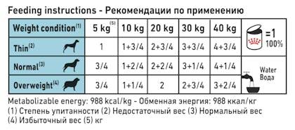 VHN DERMATOLOGY-HYPOALLERGENIC DOG WET-CAN 400GR-FEEDING TABLE B1