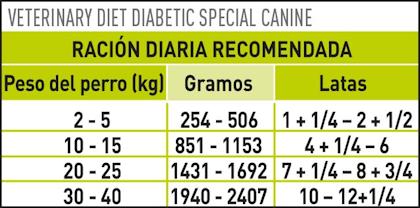 AR-L-Tabla-Racionamiento-Diabetic-Special-Perro-lata-Veterinary-Diet-Canine-Humedo