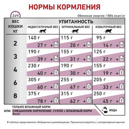 RC-VET-WET-CatRenBeefTSIG_rus_new5
