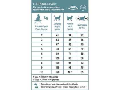AR-L-Tabla-Hairball-Care-Feline-Care-Nutrition-Seco