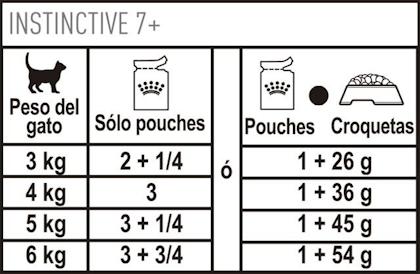 AR-L-Tabla-Racionamiento-Instinctive-7+-pouch-Feline-Health-Nutrition-Humedo