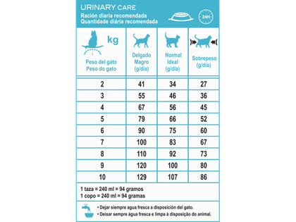 AR-L-Tabla-Racionamiento-Urinary-Care-Feline-Care-Nutrition-Seco