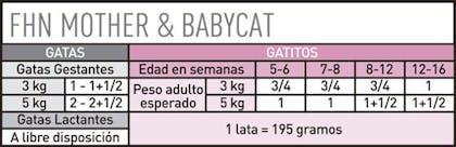 AR-L-Tabla-Racionamiento-Mother-&-Babycat-lata-Feline-Health-Nutrition-Humedo