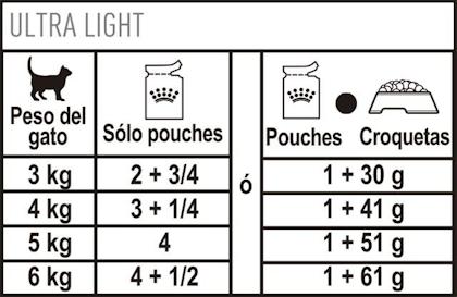 AR-L-Tabla-Racionamiento-Ultra-Light-Pouch-Feline-Care-Nutrition-Humedo