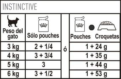 AR-L-Tabla-Racionamiento-Instinctive-pouch-Feline-Health-Nutrition-Humedo
