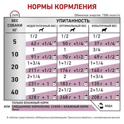 RC-VET-WET-DogRenalLOAF410_rus5