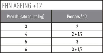 AR-L-Tabla-Racionamiento-Ageing-12+-pouch-Feline-Health-Nutrition-Humedo