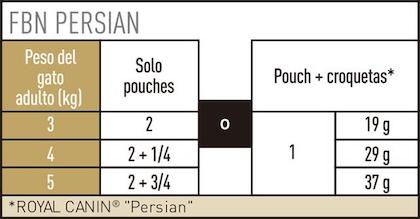 AR-L-Tabla-Racionamiento-Persian-Pouch-Feline-Breed-Nutrition-Humedo