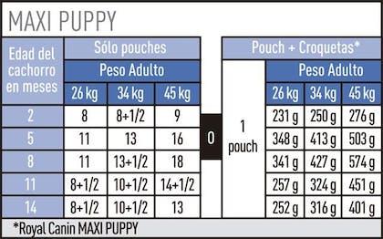 AR-L-Tabla-Racionamiento-Maxi-Puppy-Pouch-Size-Health-Nutrition-Humedo