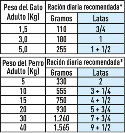 AR-L-Tabla-Racionamiento-Recovery-Perro-y-Gato-lata-Veterinary-Diet-Feline-Humedo