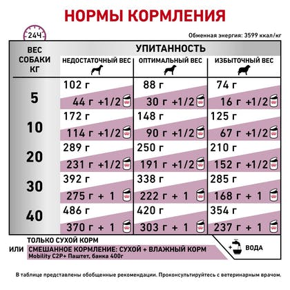 RC-VET-DRY-DogMobC2P_rus7