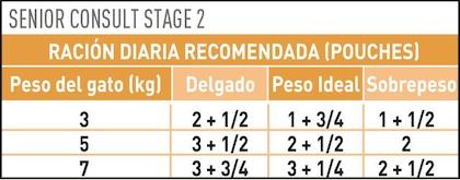 AR-L-Tabla-Racionamiento-Senior-Consult-Stage-2-Pouch-Veterinary-Diet-Feline-Humedo
