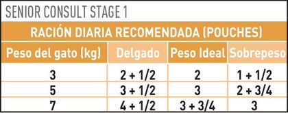 AR-L-Tabla-Racionamiento-Senior-Consult-Stage-1-Pouch-Veterinary-Diet-Feline-Humedo