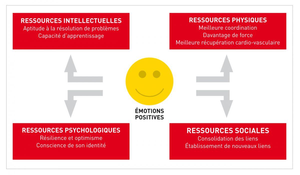 Théorie du développement personnel (« Broaden & Build ») : les émotions positives sont la clé du bon fonctionnement individuel et social ( 2 ).