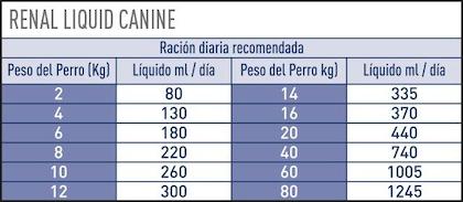 AR-L-Tabla-Racionamiento-Renal-Perro-liquido-Veterinary-Diet-Canine-Humedo